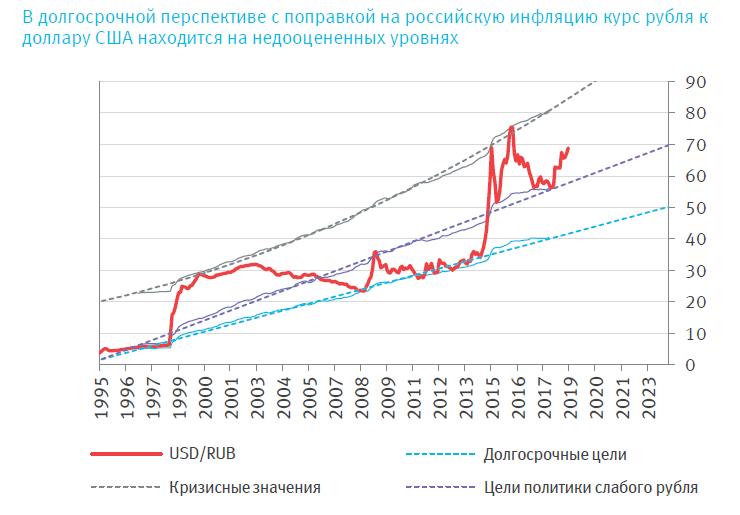 http://economagic.ru/wp-content/uploads/2019/01/USDRUB_long.png