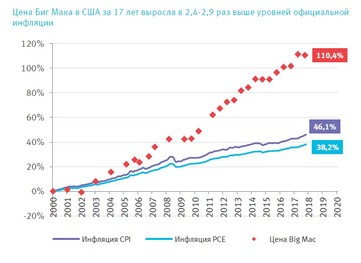 http://economagic.ru/wp-content/uploads/2019/01/US_CPI_PCE_BigMacIndex.png