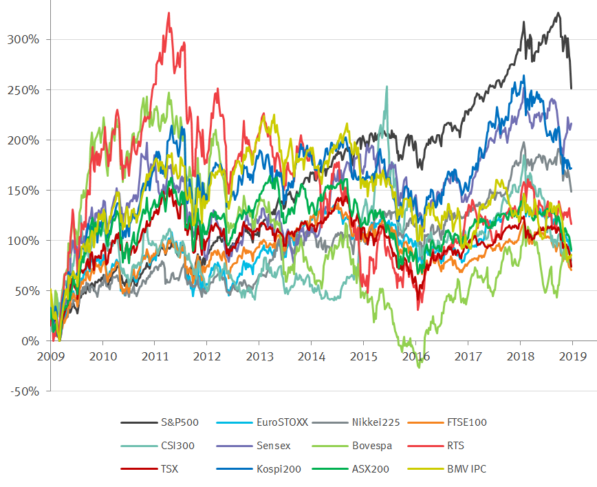 http://economagic.ru/wp-content/uploads/2019/02/main_indices.png