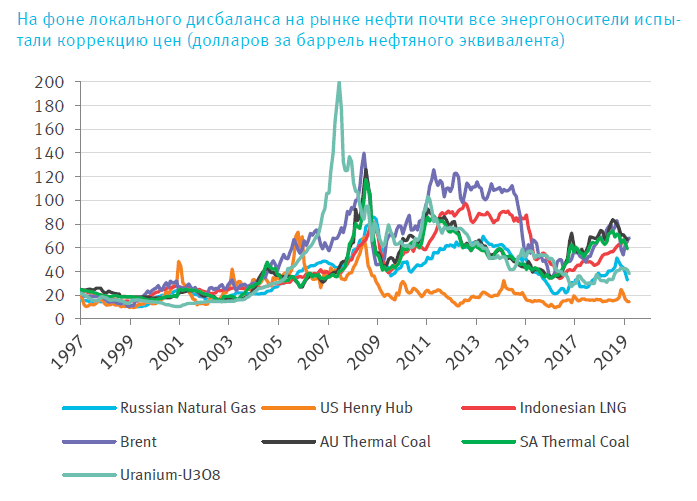 http://economagic.ru/wp-content/uploads/2019/06/energy.png
