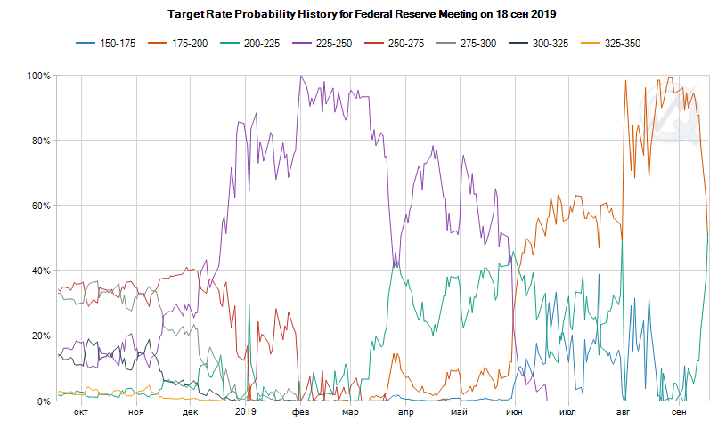 http://economagic.ru/wp-content/uploads/2019/09/rate_preved.png