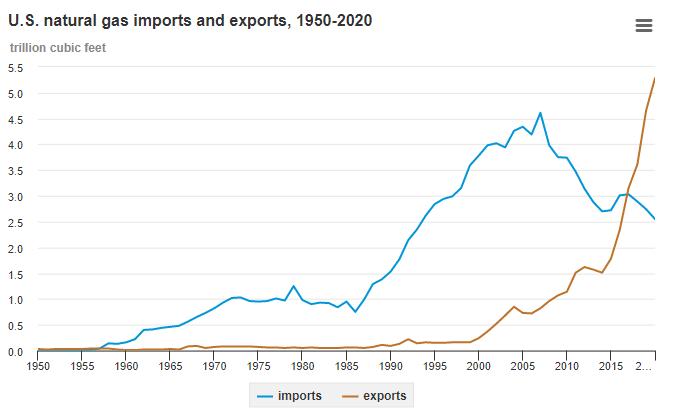 http://economagic.ru/wp-content/uploads/2021/09/USGasExports.png