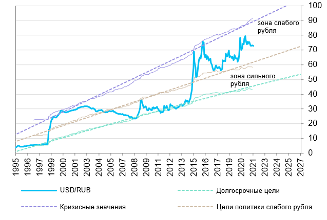 http://economagic.ru/wp-content/uploads/2021/09/usdrub_fundament.png
